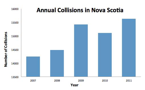 Annual Collisions in Nova Scotia (DalTRAC 2014)