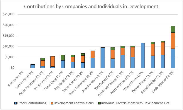 Chart Contributions from Development plus Personal