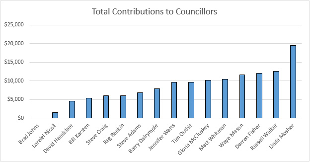 Chart Contributions to Councillors