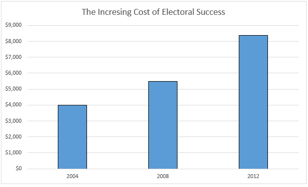 Chart Increasing Cost of Electoral Success