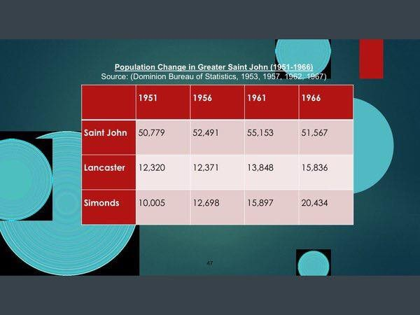 Population Change 1