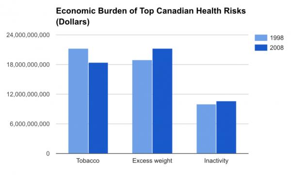 The Economic Burden of Top Canadian Health Risks