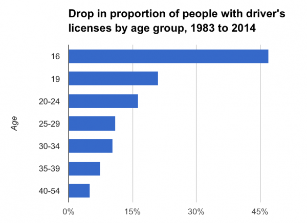 Drop in proportion of people who have driver's licenses by age group