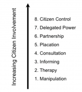 Ladder of Citizen Participation - from Arnstein 1960.