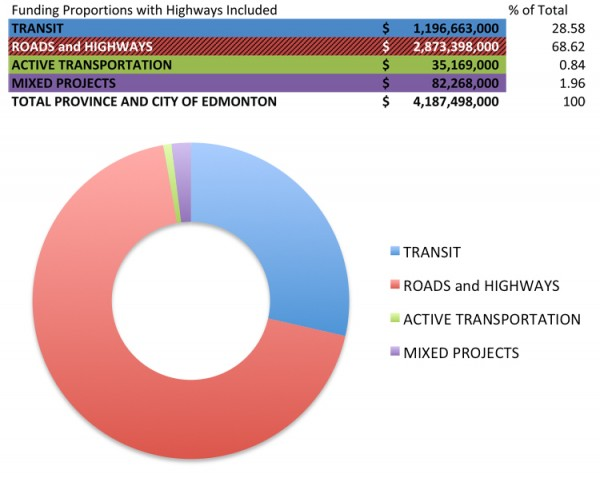 Cost of Infrastructure_Edmonton Capital Budget.xlsx