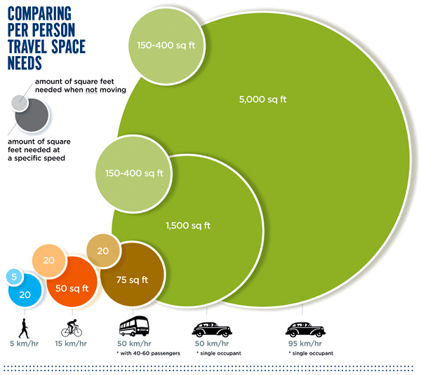 source: Victoria Transport Policy Institute; graphic by Matthew Blackett