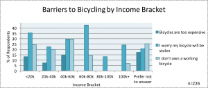 Barriers to Bicycling by Income bracket