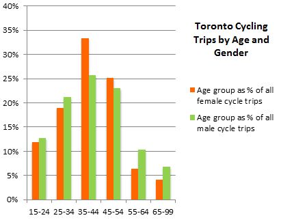 Cycling Trips by age and gender Toronto