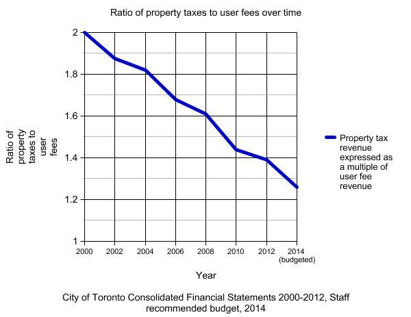 Graph of ratio of tax revenue to fee revenue for Toronto, 2000-2014