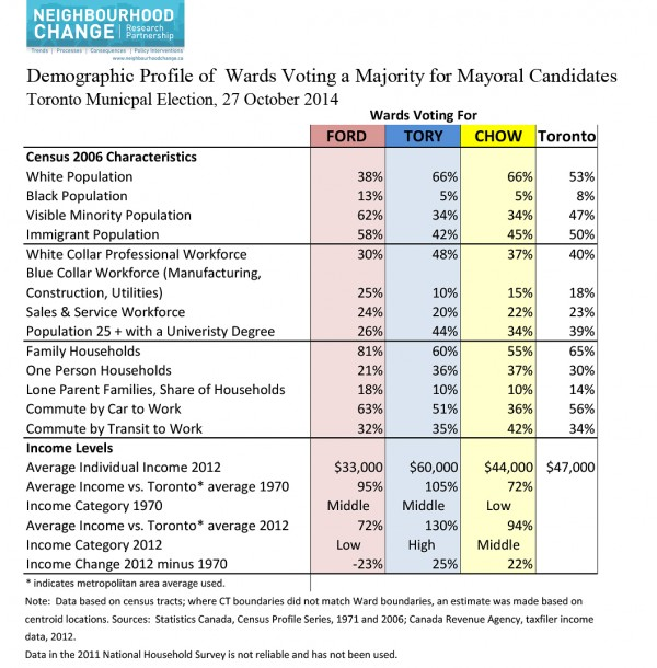 2014 Mayoral Vote and INCOME and THREE CITIES - Table and NCRP 4 maps-5