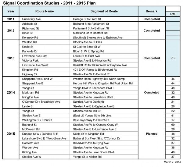 2011-2016 Coordination Routes - 2014