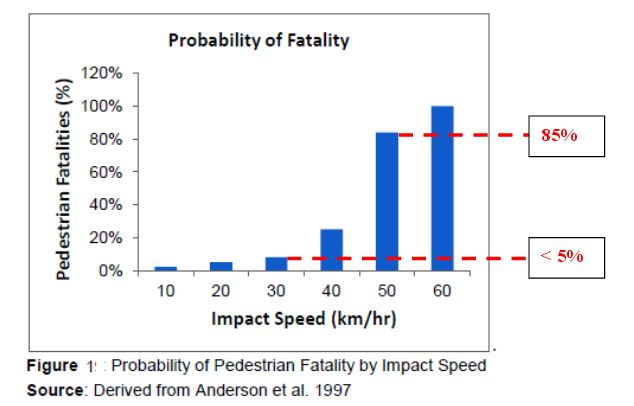Chart of chance of fatality vs. vehicle speed