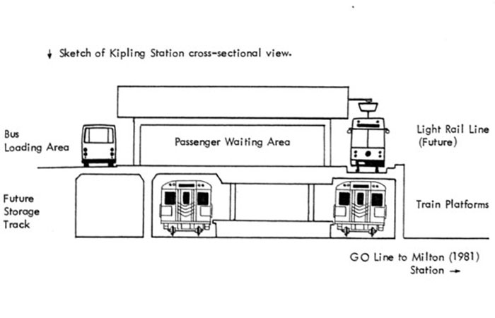 ttc kipling light rail