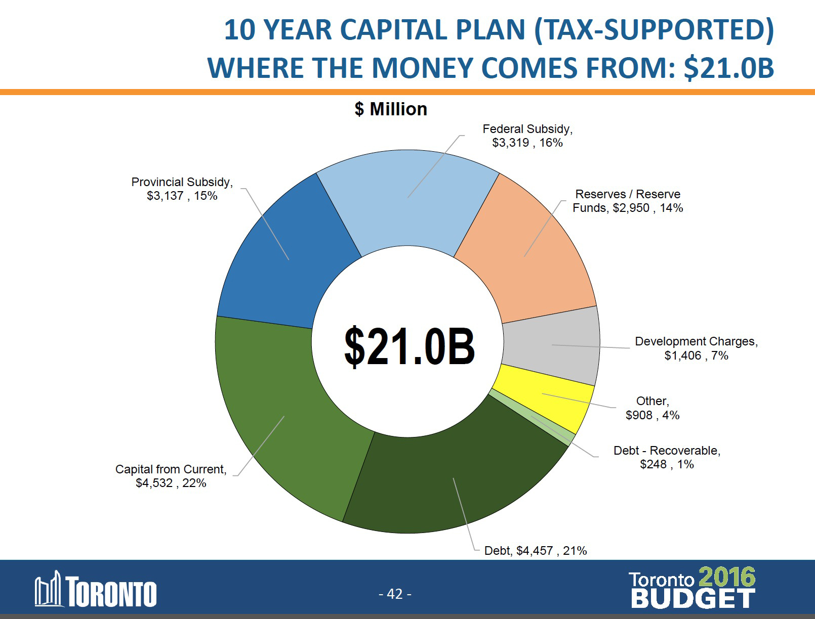 Lorinc how the city plans to pay for services in the future cfc pie chart nvjuhfo Image collections