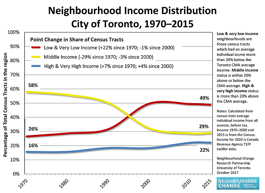income distribution steadily declining in the last 30 years