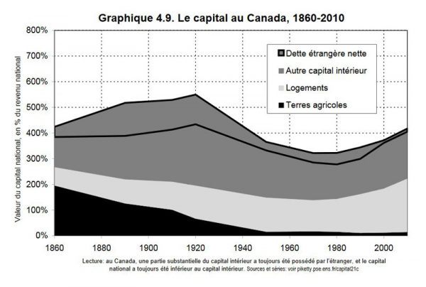 Chart of capital as % of national income in Canada over time