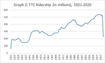 TTC ridership, 1921-2020