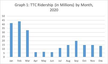 TTC ridership by month, 2020