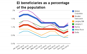 EI-beneficiaries-Dec12-as-percentage