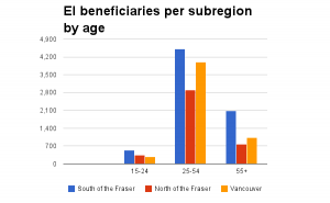 EI_beneficiaries-Dec12-by-age