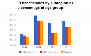 EI_beneficiaries-Dec12-by-age-percentage