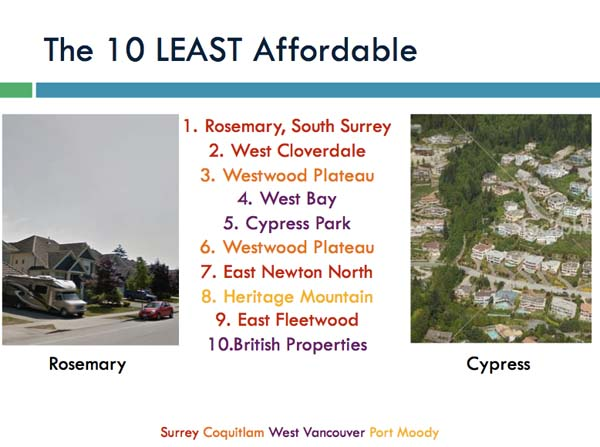 10 least affordable neighbourhoods.