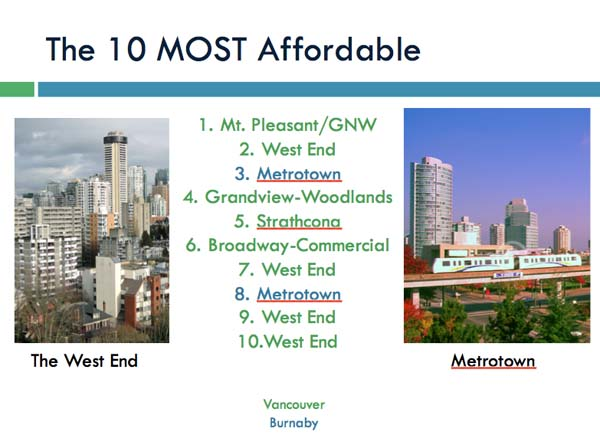 10 most affordable neighbourhoods.