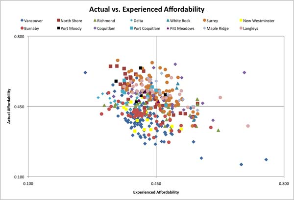 Map of actual and experienced affordability throughout Metro Vancouver.