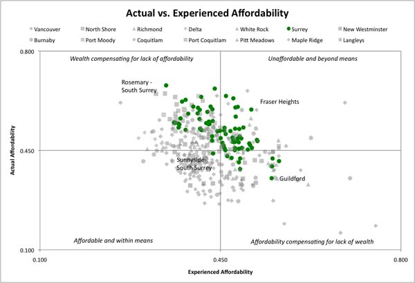 Map of actual and experienced affordability for Surrey.