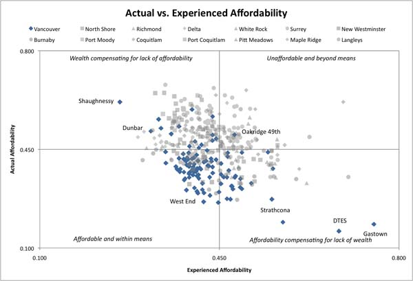 Map of actual and experienced affordability throughout Vancouver.