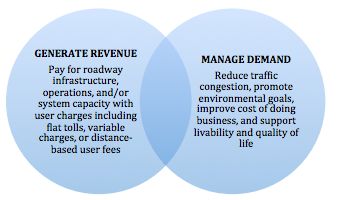 There are two main reasons to discuss mobility pricing of roads in Metro Vancouver
