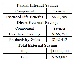Table 6.0 Hypothetical Yearly Savings Supported by Downtown Separated Bike Lanes ($ CAD 2012 Prices)