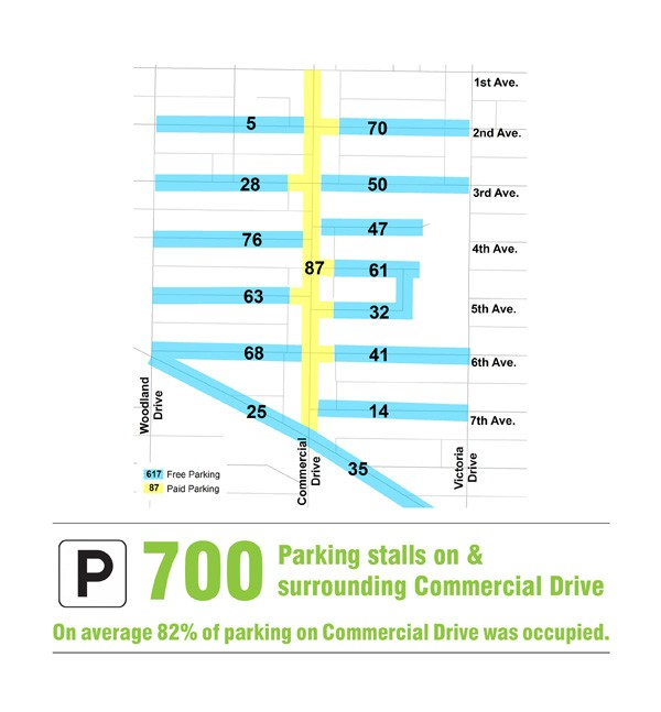 5_Parking Analysis